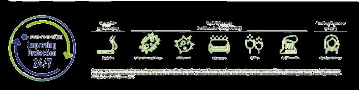 Panasonic Etherea CS-XKEW Nanoe X Erklärung Luftfiltertechnik